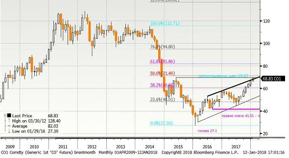 Драйверы движения цены нефти Brent: Что дальше $70