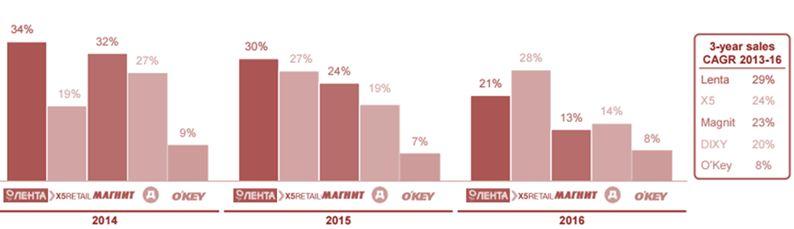 Целевая цена по GDR ритейлера Лента составляет 742 руб., что подразумевает потенциал роста более 70%