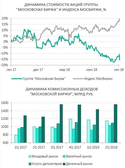 На фондовом рынке праздник - индекс Мосбиржи на историческом максимуме