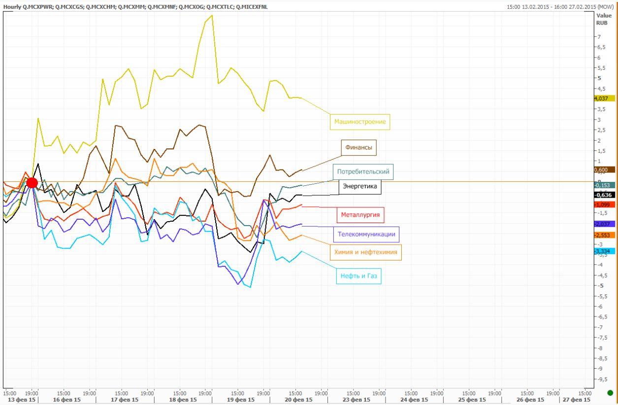 Обзор: ФРС оказалась не готова повышать ставки в текущей ситуации, а у инвесторов появился аппетит… к риску…