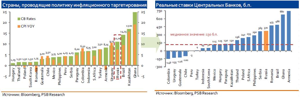 Заседание Банка России: регулятор сохранит статус-кво
