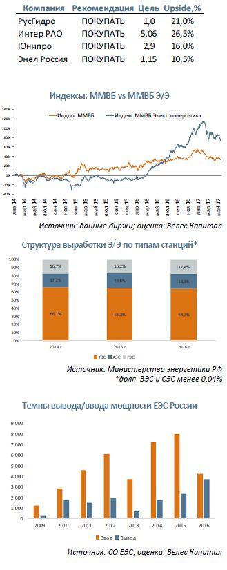 РусГидро, Интер РАО ЕЭС, Юнипро, Энел Россия  Смена парадигмы