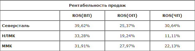 ОАО «ММК»: результаты на 30.09.2016