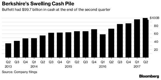 Уоррен Баффет готовится к очередному кризису, который может спровоцировать пузырь криптовалют