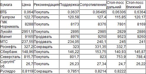 Оценка ситуации по индексу ММВБ (закр.1921,38)