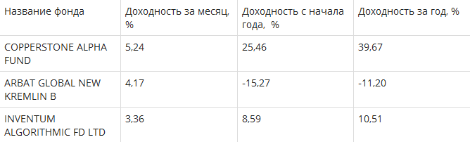 Хедж-фонды для русских