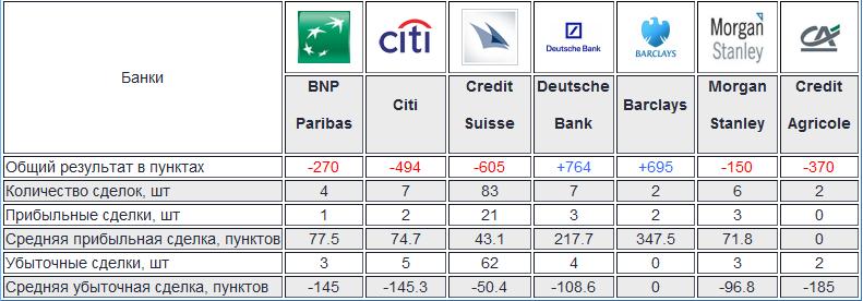 Как торгуют крупные банки? Результаты