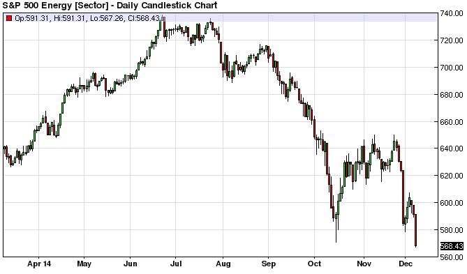 Акции американских нефтяников продолжают дешеветь