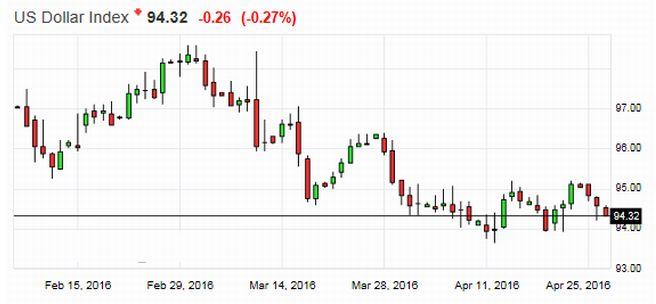 Доллар слабеет: фондовый рынок может ускорить свой рост