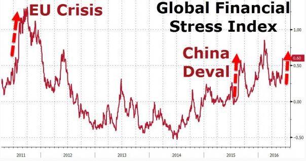 Глобальный индекс финансового стресса растет с рекордной скоростью с 2011 года (= долговой кризис еврозоны)