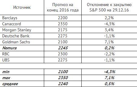 Западные рынки: Итоги 2016, прогнозы 2017