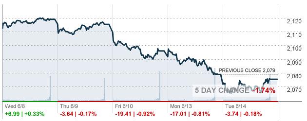 Рынок США ждет решения и прогноза ФРС по процентным ставкам
