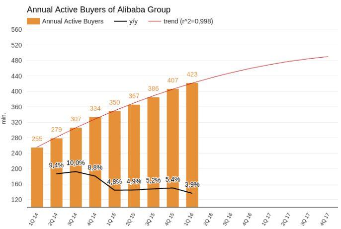 ALibaba сбавляет обороты