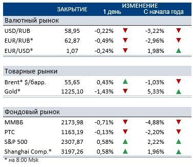 В отсутствие поводов для роста российский рынок в четверг торговался в минусе