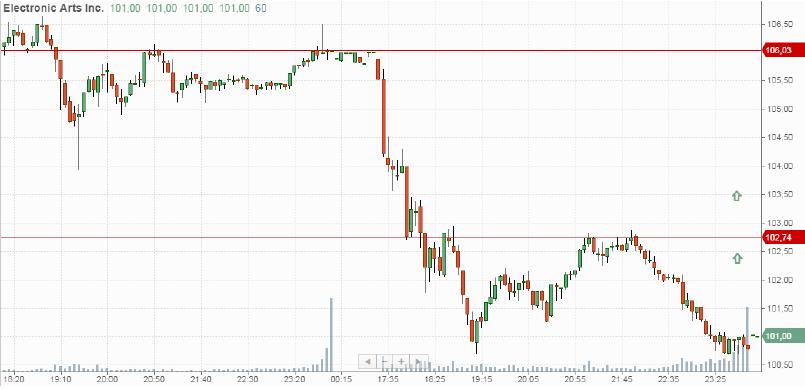 Покупка акций Electronic Arts (EA)