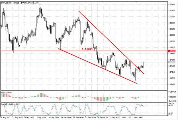 Валютная пара EUR/USD формирует отскок