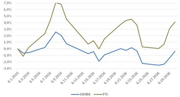 Долговой и денежно-кредитный рынок в июне