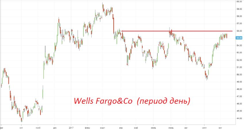Продажа акций «Wells Fargo»