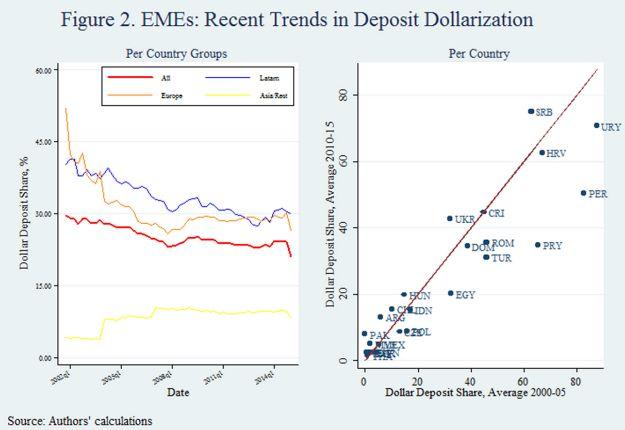 Дедолларизация мировой экономики остановилась