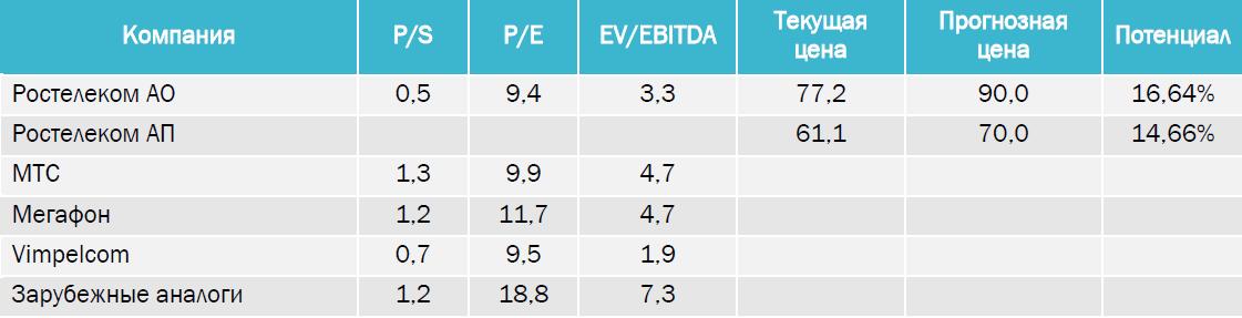 Ростелеком: финансовый отчет и дивидендный расчет