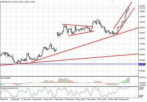 Валютная пара EUR/USD сформировала формацию «складной метр»
