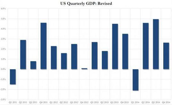 ВВП США в 4-м квартале вырос на 2,6%