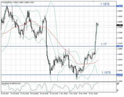 Евро поддался эйфории