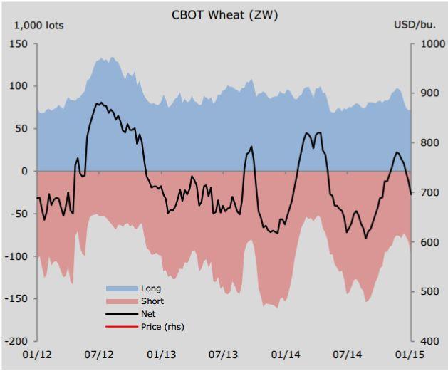 Успеть продать пшеницу до разворота тренда