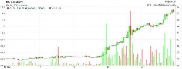 Короткий взгляд на рынок сквозь призму Bitcoin