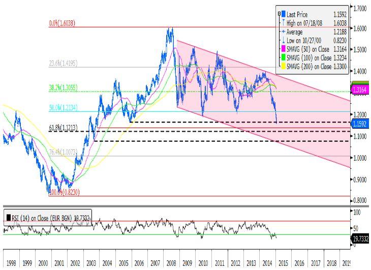 Отвесное падение евро вызывает интерес с точки зрения определения локального минимума