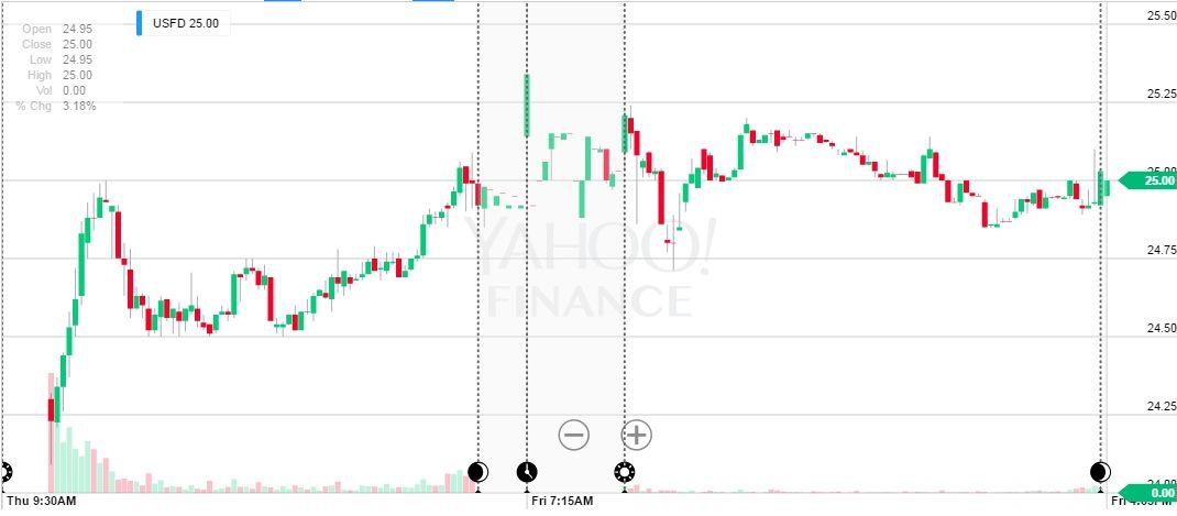 Рынок IPO в США набирает обороты