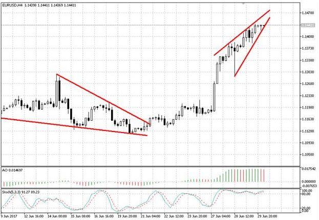 Валютная пара EUR/USD снова закрылась на положительной территории