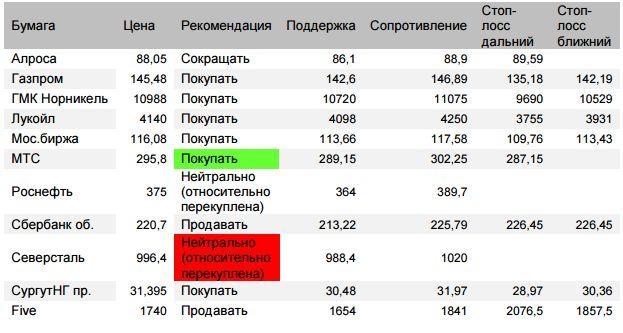 Оценка ситуации по индексу Мосбиржи (закр.2286,02 (+1,44%))