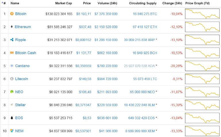 Криптовалютный рынок сегодня: «Все нормально, падаем!»