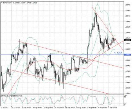 EUR/USD готовится на выход из боковика