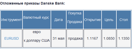 Danske Bank советует задуматься о продаже евро против доллара
