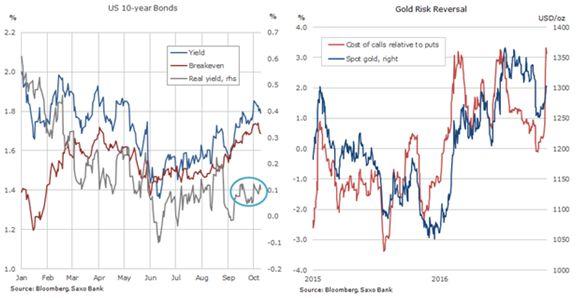 Цены на драгметаллы растут, на нефть и газ — падают