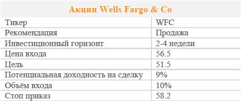 Акции Wells Fargo & Co. Рекомендация - Продавать