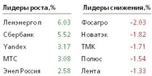 ЦБ Турции избавил Банк России от необходимости активного вмешательства