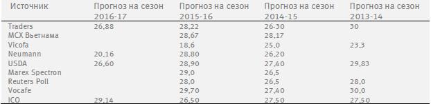 Обзор рынков тропических товаров (43-48 24/11 - 02/12)
