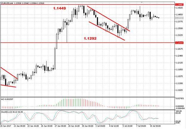 Валютная пара EUR/USD консолидируется около отметки 1,14
