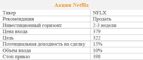 Акции Netflix. Рекомендацияя - ПРОДАВАТЬ