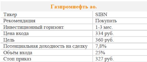Акции Газпромнефти. Рекомендация - Покупать