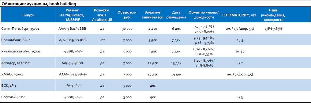 Мониторинг первичного рынка: Санкт-Петербург