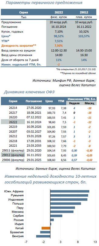 Минфин предложит: 26222 (7 лет) и 29012 (5 лет)