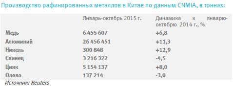 В 2015-16 г. стоимость базовых металлов по предварительным расчетам в среднем продолжит снижаться
