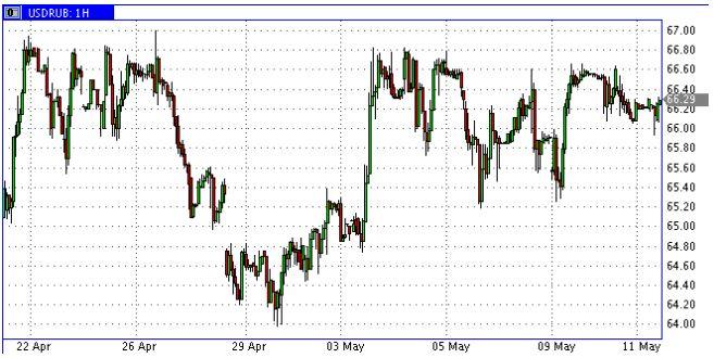 Хедж-фонды скупают рубли на Чикагской бирже