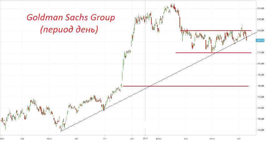 Ппродажа акций АО «Goldman Sachs Group»