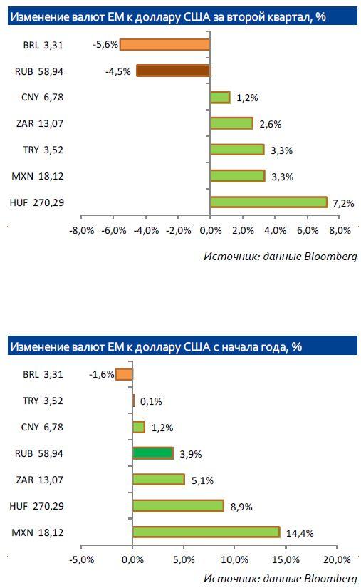Квартальный обзор по валютному рынку
