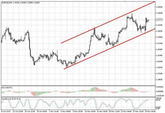 Валютная пара EUR/USD продолжает торговаться в рамках восходящего канала